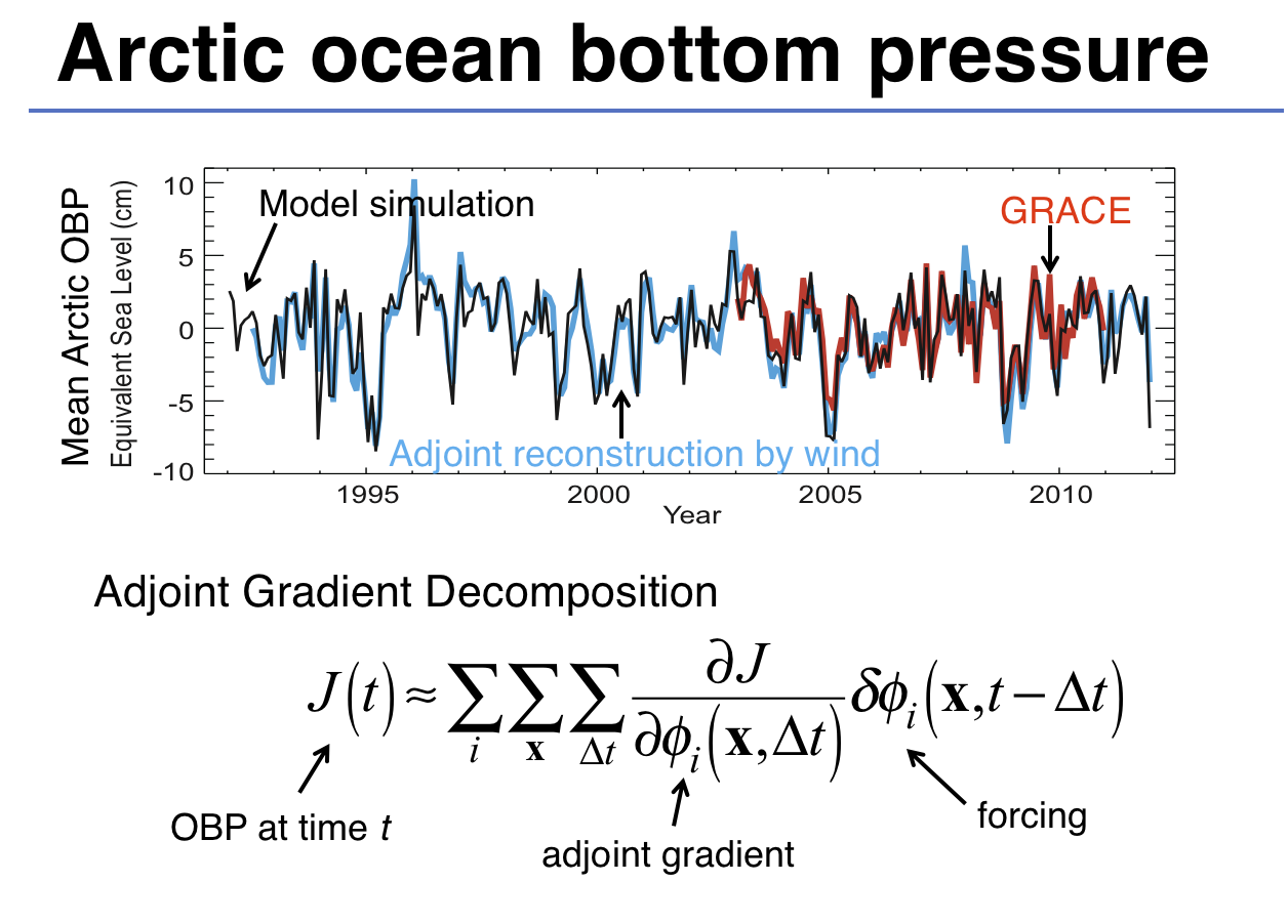 Arctic ocean bottom pressure